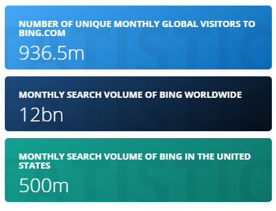 Bing Statistics Facts from Statista