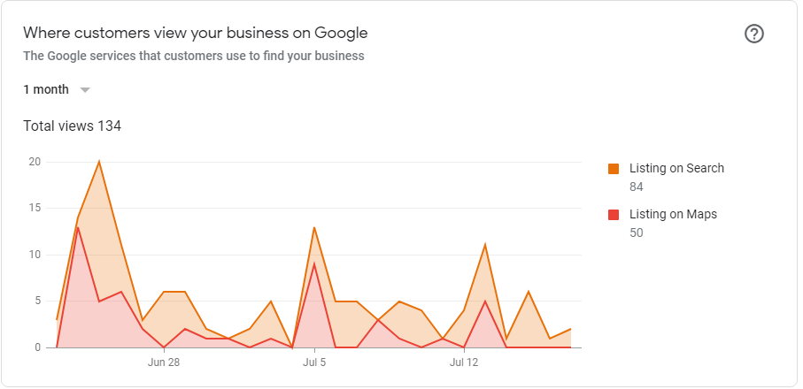Google My Business Insights - Stafford Technologies Website Design